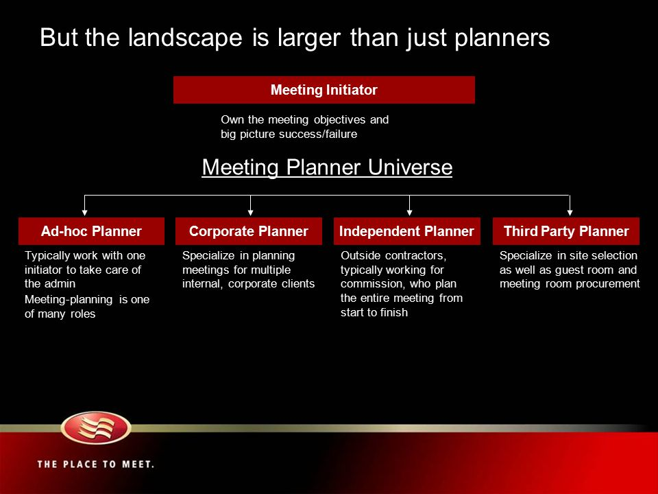 Ad-hoc Planner Specialize in planning meetings for multiple internal, corporate clients Typically work with one initiator to take care of the admin Meeting-planning is one of many roles Outside contractors, typically working for commission, who plan the entire meeting from start to finish Corporate PlannerIndependent Planner Meeting Planner Universe Specialize in site selection as well as guest room and meeting room procurement Third Party Planner But the landscape is larger than just planners Own the meeting objectives and big picture success/failure Meeting Initiator