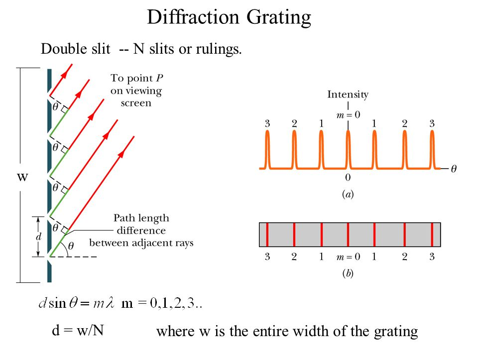Diffraction Grating Double slit -- N slits or rulings. d = w/N where w is the entire width of the grating w