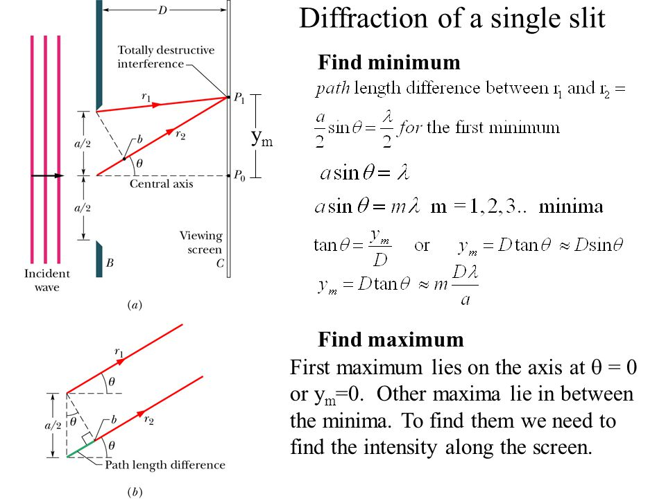 Diffraction of a single slit Find minimum Find maximum First maximum lies on the axis at  = 0 or y m =0. Other maxima lie in between the minima. To