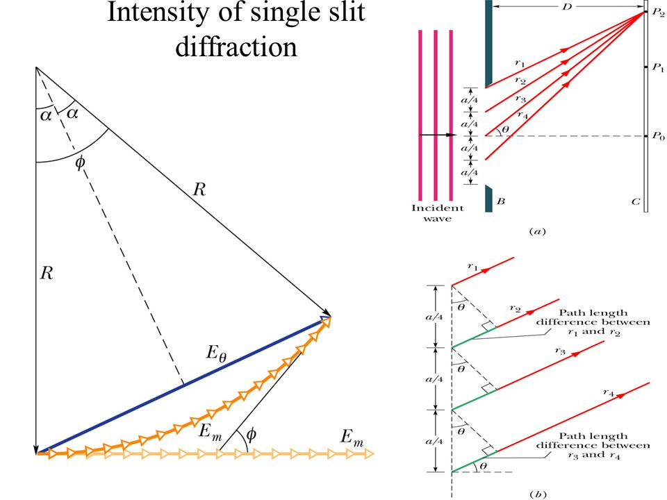 Intensity of single slit diffraction