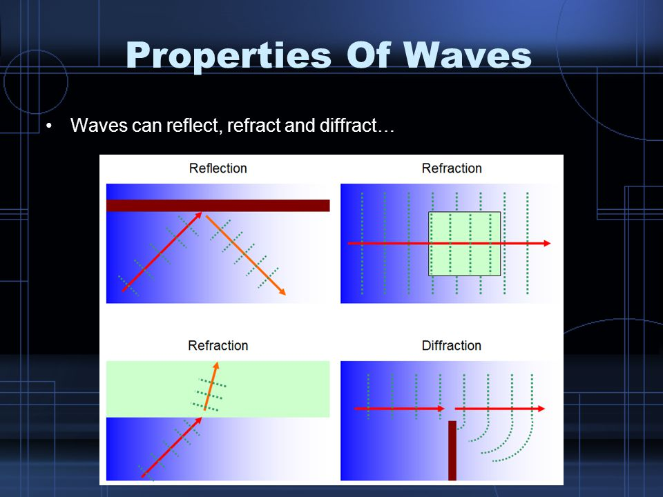 Properties Of Waves Waves can reflect, refract and diffract…