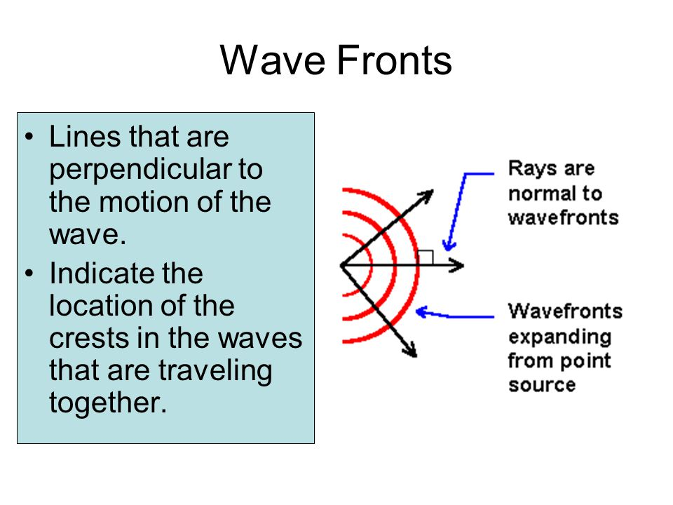 Wave Fronts Lines that are perpendicular to the motion of the wave. Indicate the location of the crests in the waves that are traveling together.