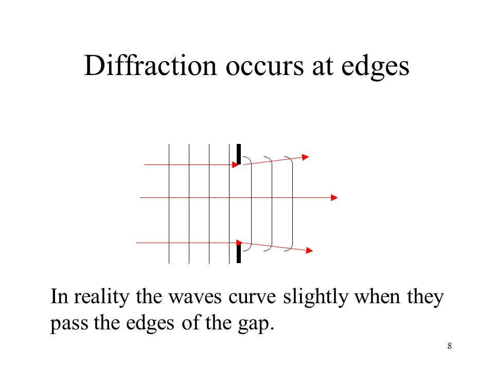 8 Diffraction occurs at edges In reality the waves curve slightly when they pass the edges of the gap.
