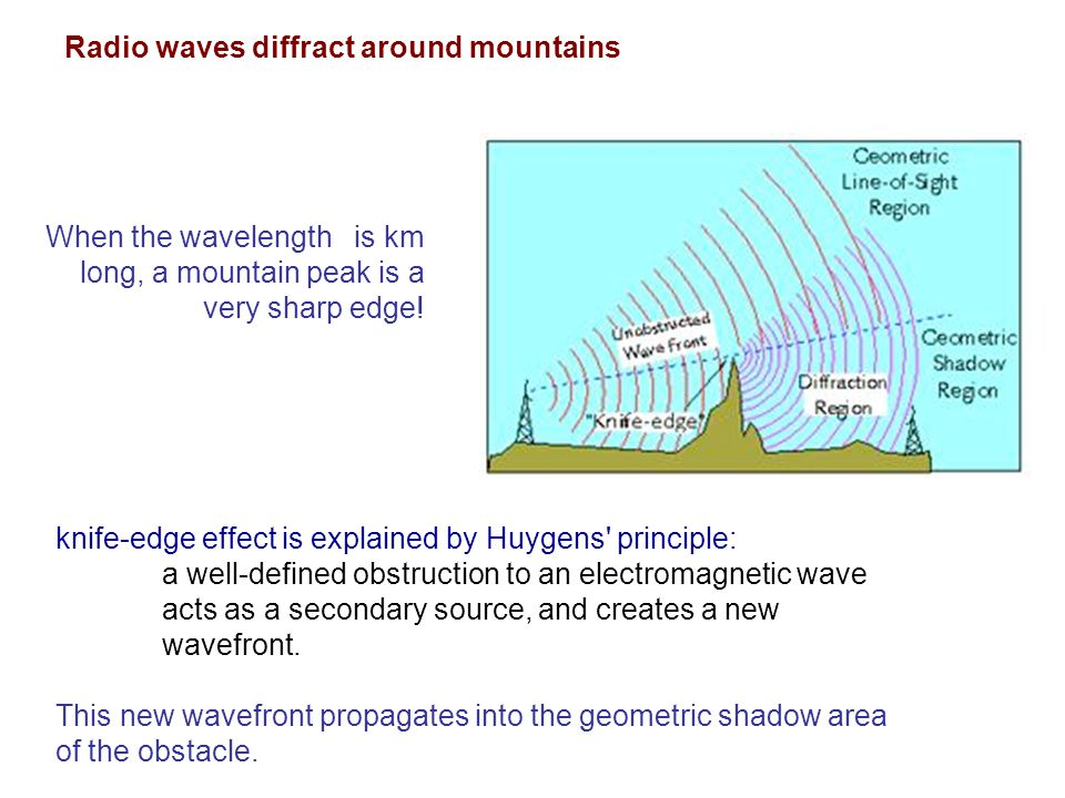 Radio waves diffract around mountains knife-edge effect is explained by Huygens' principle: a well-defined obstruction to an electromagnetic wave acts