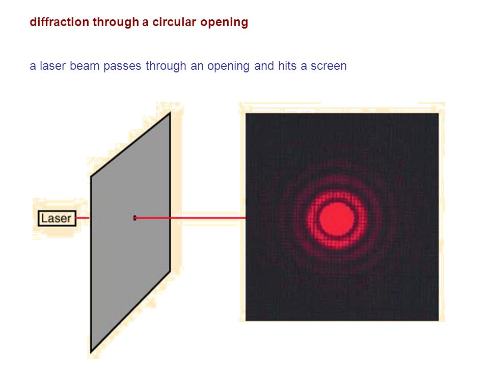 diffraction through a circular opening a laser beam passes through an opening and hits a screen