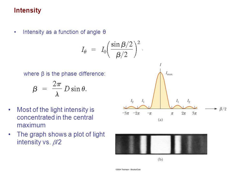 Intensity Intensity as a function of angle θ where β is the phase difference:. Most of the light intensity is concentrated in the central maximum The