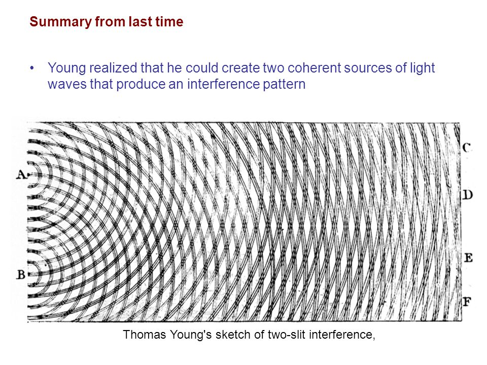 Thomas Young's sketch of two-slit interference, Young realized that he could create two coherent sources of light waves that produce an interference p