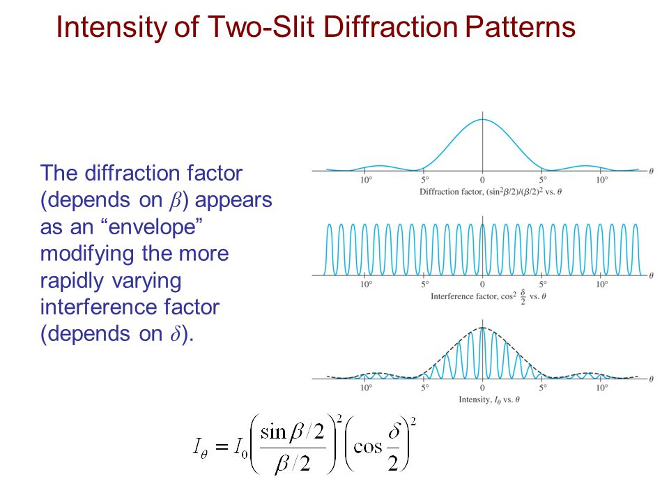"""The diffraction factor (depends on β ) appears as an """"envelope"""" modifying the more rapidly varying interference factor (depends on δ ). Intensity of T"""