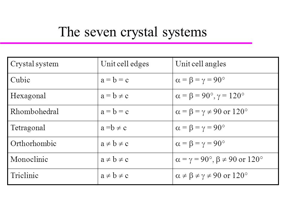 The seven crystal systems Crystal systemUnit cell edgesUnit cell angles Cubica = b = c  =  =  = 90° Hexagonal a = b  c  =  = 90°,  = 120° Rhombohedrala = b = c  =  =   90 or 120° Tetragonal a =b  c  =  =  = 90° Orthorhombic a  b  c  =  =  = 90° Monoclinic a  b  c  =  = 90°,   90 or 120° Triclinic a  b  c       90 or 120°