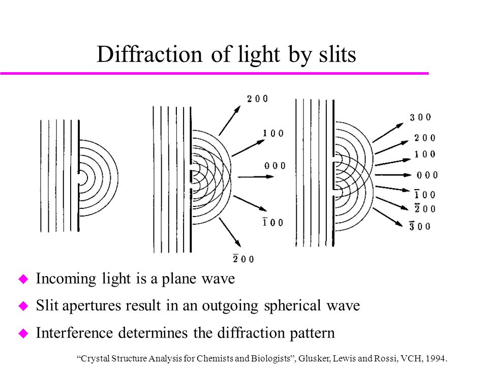 Laue equations  In 1912, Max von Laue realized that the path differences PD 1, PD 2 and PD 3 for waves diffracted by atoms separated by one unit cell translation have to be a multiple of the diffraction wavelength for constructive interference PD 1 = h, PD 2 = k, PD 3 = l h, k, l  ℤ  He showed that these three conditions have to be fulfilled simultaneously