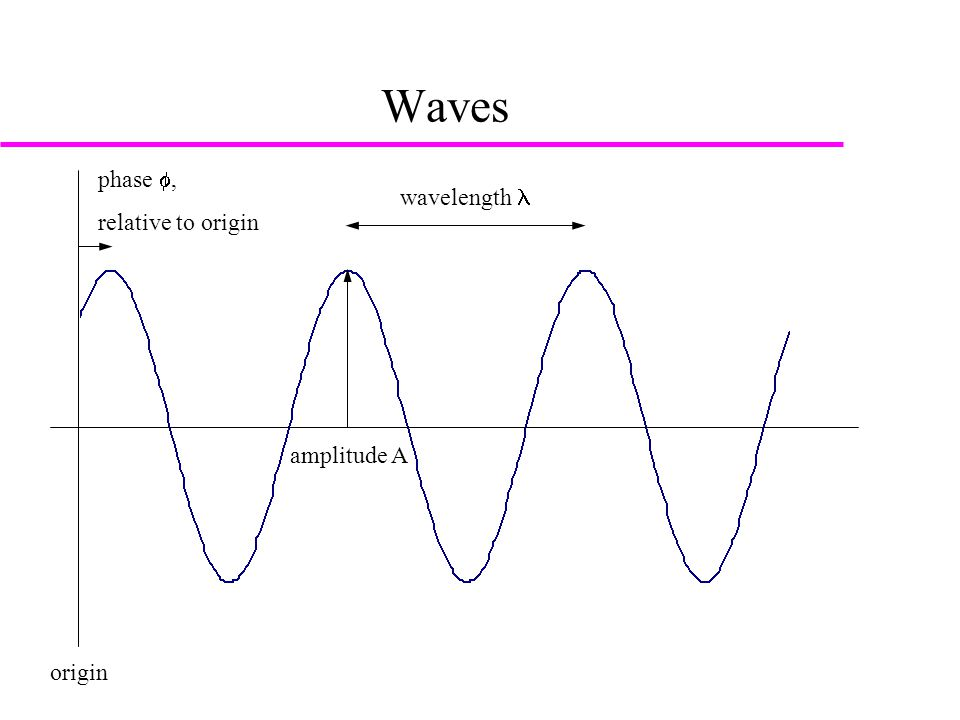 Wave equations  A wave can be described by a cosine function amplitude is position dependent (x) amplitude is time dependent (t)  A = cos (kx-  t)  Two parallel waves will interact with each other called interference constructive interference if waves are in phase destructive interference if waves are exactly out of phase  The interaction between waves can be envisioned by addition of their wave equations