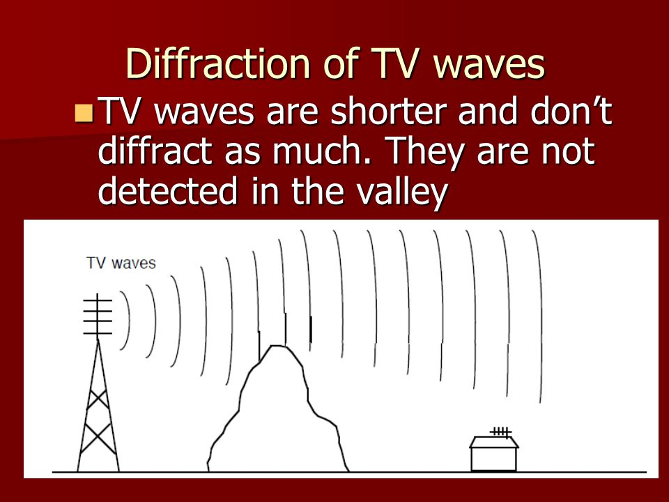 Diffraction of TV waves TV waves are shorter and don't diffract as much.