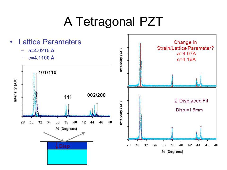 Z-Displacements 011 110 111 002 200 R Tetragonal PZT –a=4.0215 –b=4.1100 Disp 2θ2θ θ