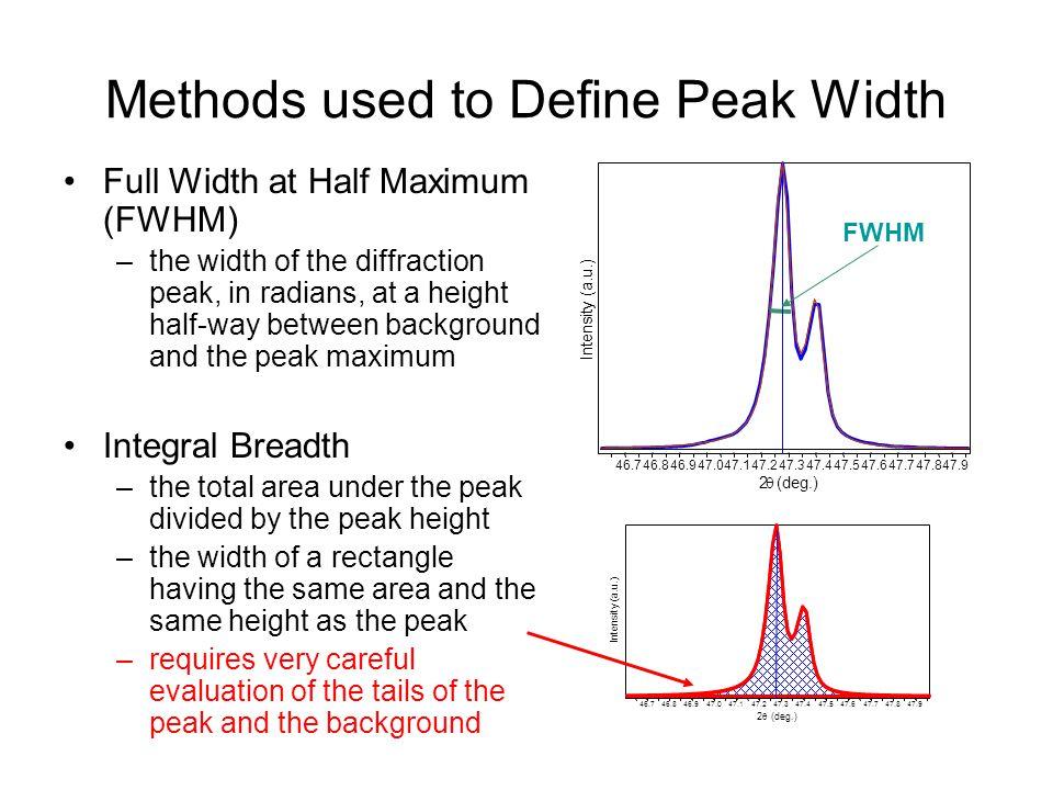 Williamson-Hull Plot y-interceptslope K≈0.94 Grain size broadening Grain size and strain broadening Gausian Peak Shape Assumed