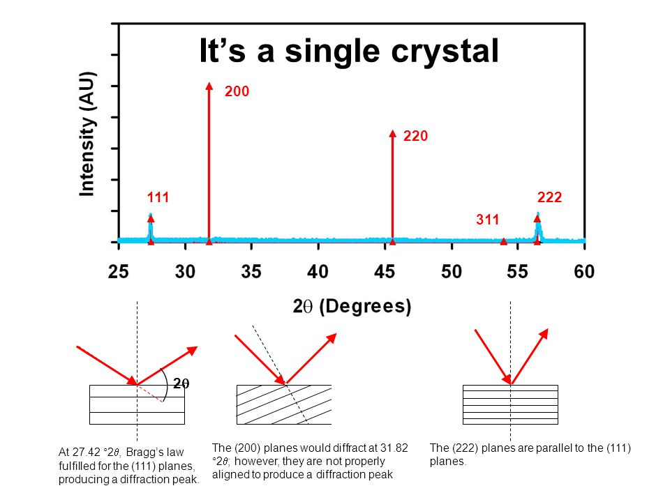 A random polycrystalline sample that contains thousands of crystallites should exhibit all possible diffraction peaks 22 22 22 For every set of planes, there will be a small percentage of crystallites that are properly oriented to diffract (the plane perpendicular bisects the incident and diffracted beams).