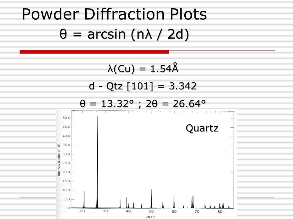 Powder Diffraction Plots θ = arcsin (nλ / 2d) λ(Cu) = 1.54Å d - Qtz [101] = 3.342 θ = 13.32° ; 2θ = 26.64° Quartz