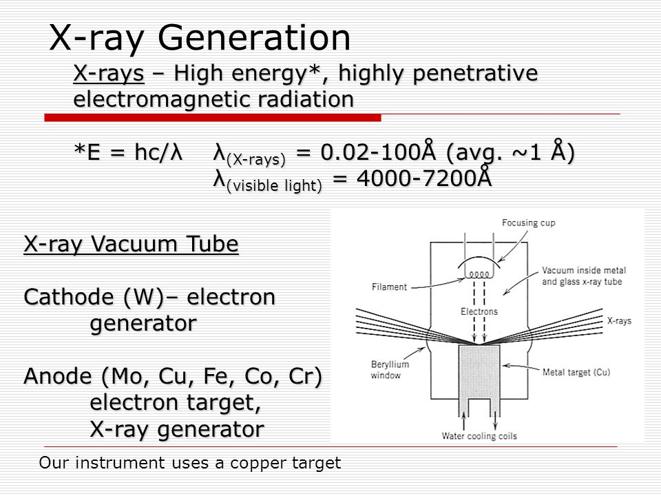 X-ray Spectra  Continuous spectra (white radiation)– range of X-ray wavelengths generated by the absorption (stopping) of electrons by the target  Characteristic X-rays – particular wavelengths created by dislodgement of inner shell electrons of the target metal; x-rays generated when outer shell electrons collapse into vacant inner shells  K peaks created by collapse from L to K shell; K peaks created by collapse from M to K shell KKKK KKKK X When light hits an electron, the electron jumps to a higher energy level, then drops back to its original, shell, emitting light