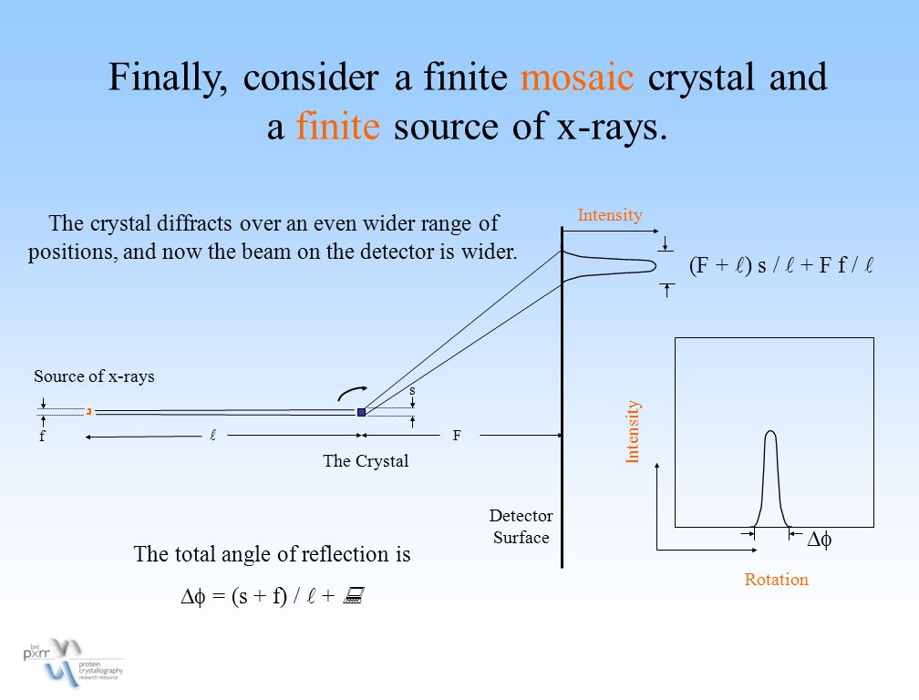 Finally, consider a finite mosaic crystal and a finite source of x-rays. Rotation Intensity Detector Surface Source of x-rays The Crystal The crystal