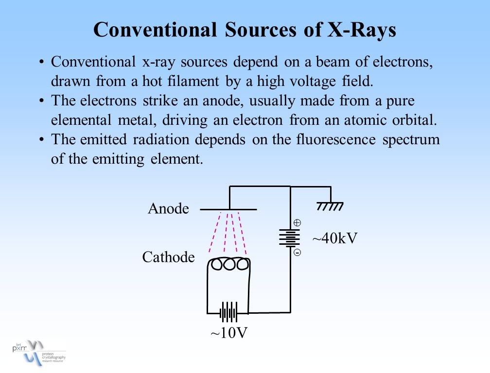 Conventional Sources of X-Rays Conventional x-ray sources depend on a beam of electrons, drawn from a hot filament by a high voltage field. The electr