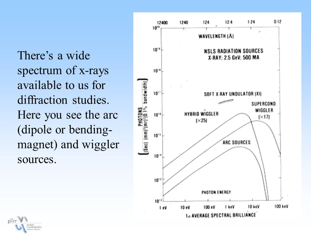 There's a wide spectrum of x-rays available to us for diffraction studies. Here you see the arc (dipole or bending- magnet) and wiggler sources.