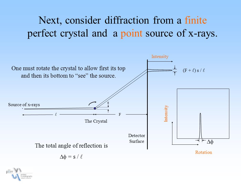 Next, consider diffraction from a finite perfect crystal and a point source of x-rays.. Rotation Intensity Detector Surface Source of x-rays The Cryst