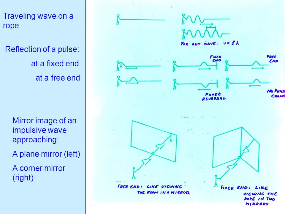 Traveling wave on a rope Reflection of a pulse: at a fixed end at a free end Mirror image of an impulsive wave approaching: A plane mirror (left) A corner mirror (right)