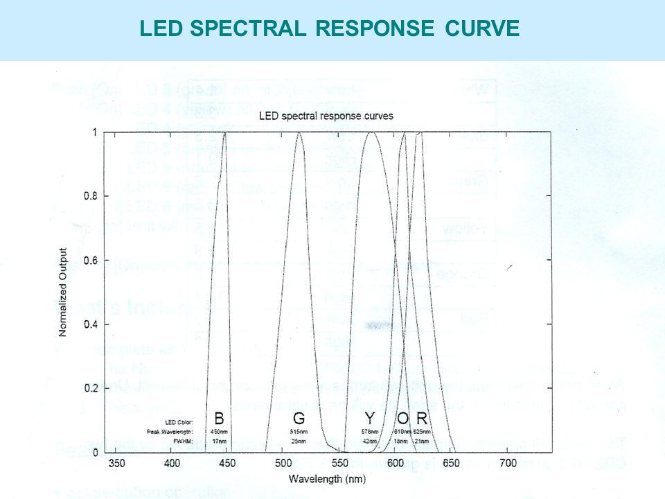 LED SPECTRAL RESPONSE CURVE