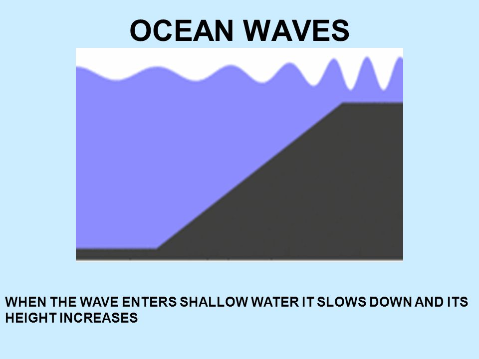 OCEAN WAVES WHEN THE WAVE ENTERS SHALLOW WATER IT SLOWS DOWN AND ITS HEIGHT INCREASES