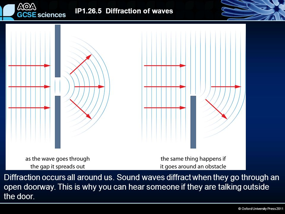 © Oxford University Press 2011 IP1.26.5 Diffraction of waves Diffraction occurs all around us.