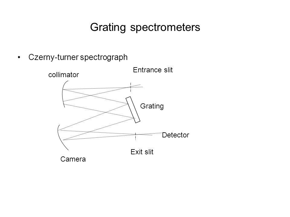 Grating spectrometers Czerny-turner spectrograph Entrance slit Exit slit Grating Detector collimator Camera