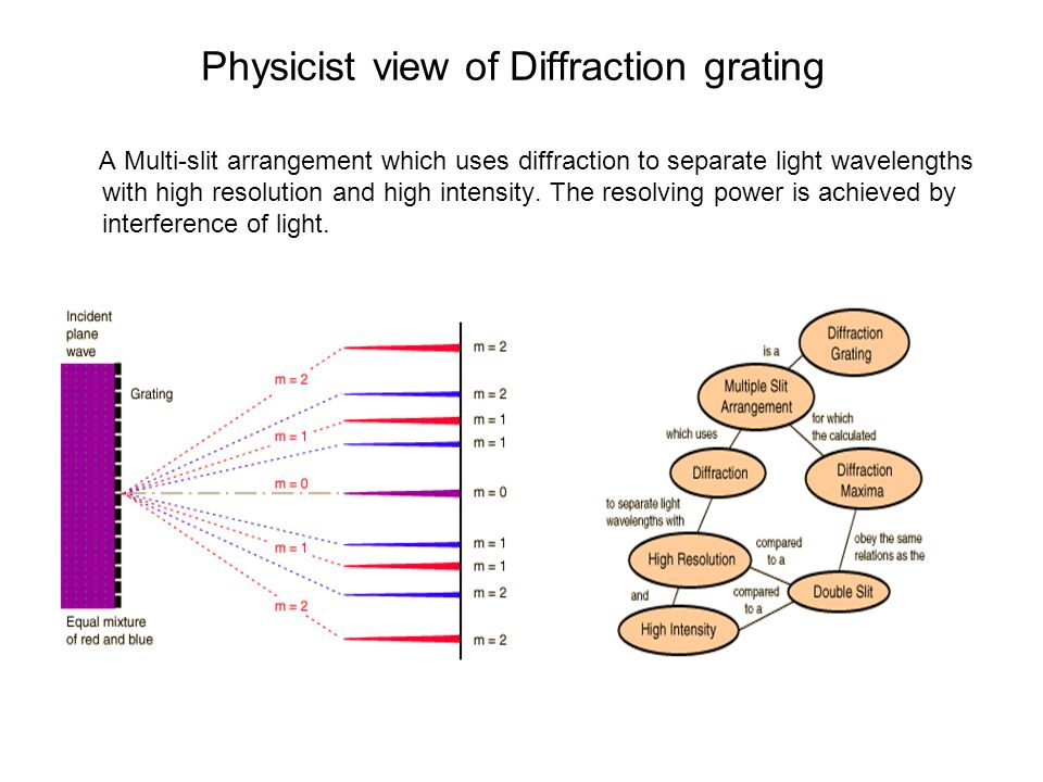 Physicist view of Diffraction grating A Multi-slit arrangement which uses diffraction to separate light wavelengths with high resolution and high intensity.