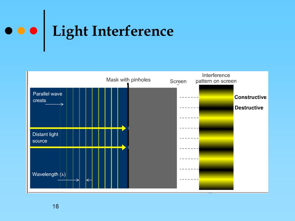 16 Light Interference