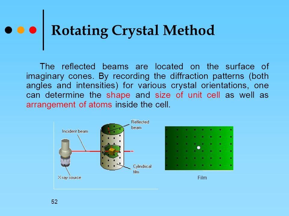 52 Rotating Crystal Method The reflected beams are located on the surface of imaginary cones.