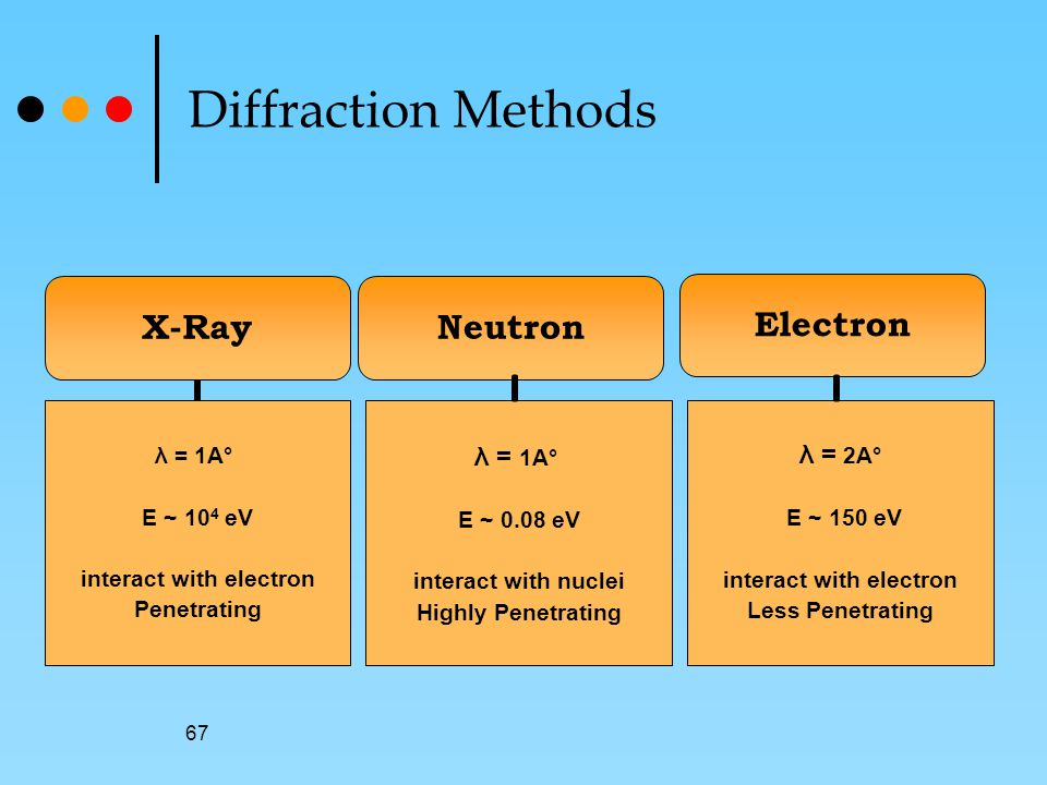 67 Neutron λ = 1A° E ~ 0.08 eV interact with nuclei Highly Penetrating Electron λ = 2A° E ~ 150 eV interact with electron Less Penetrating Diffraction Methods