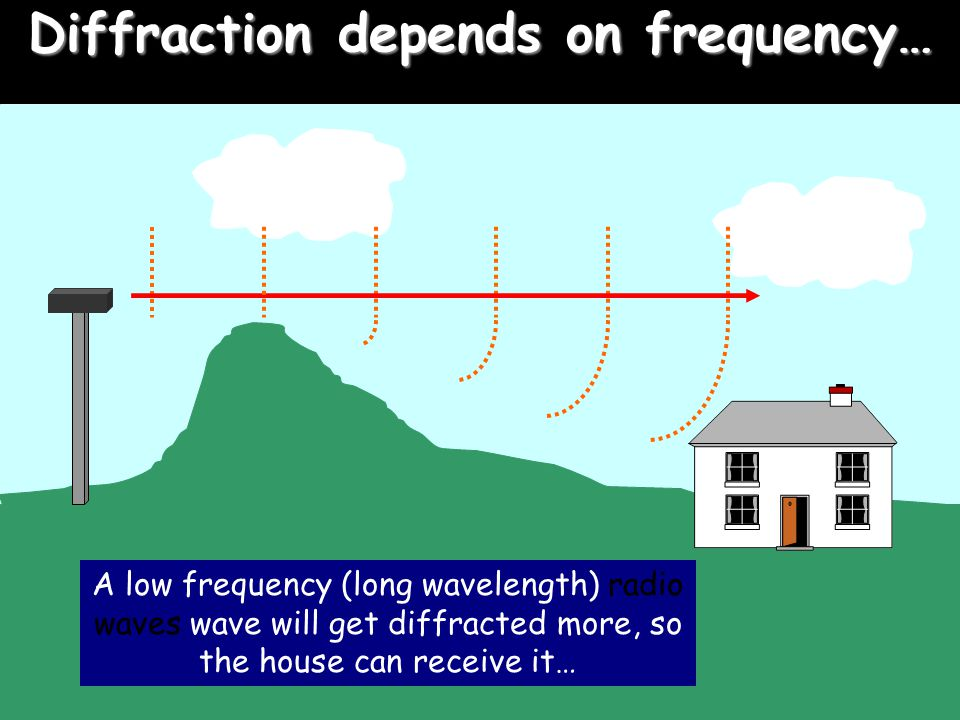 Diffraction depends on frequency… A low frequency (long wavelength) radio waves wave will get diffracted more, so the house can receive it…