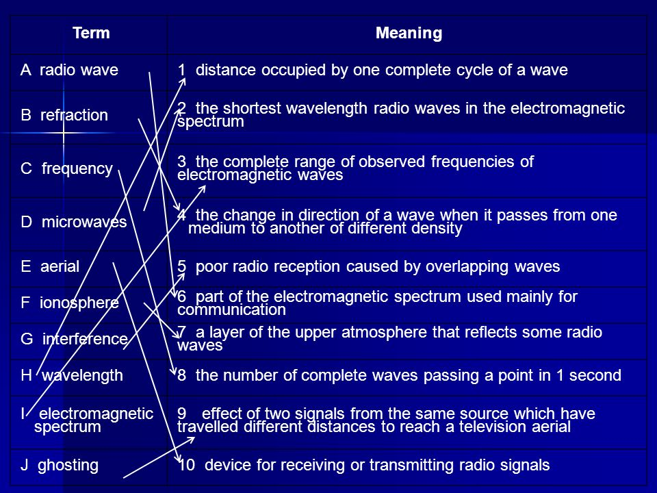 Term Meaning A radio wave1 distance occupied by one complete cycle of a wave B refraction 2 the shortest wavelength radio waves in the electromagnetic
