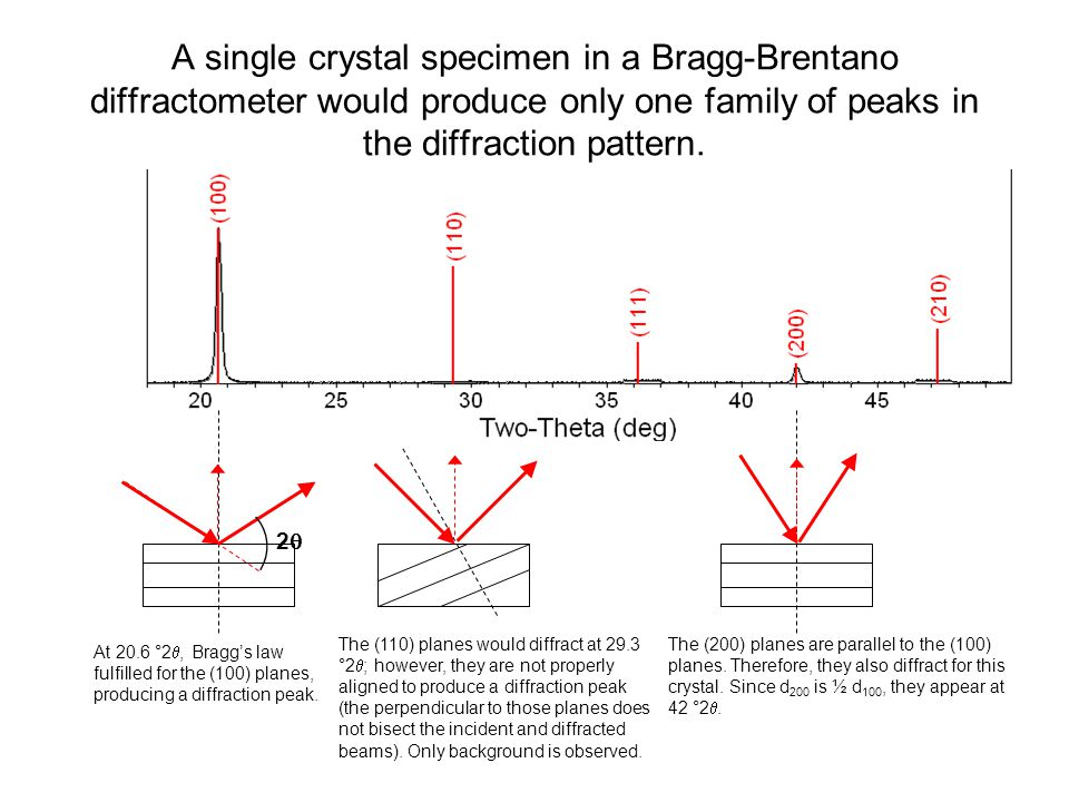 A single crystal specimen in a Bragg-Brentano diffractometer would produce only one family of peaks in the diffraction pattern. 22 At 20.6 °2 , Bra