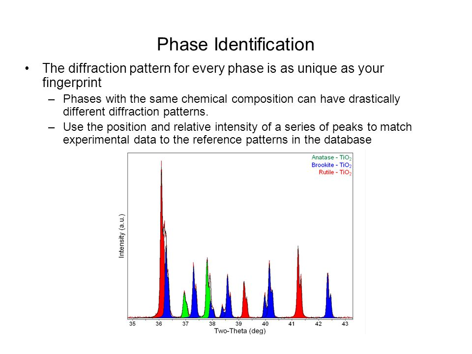 Phase Identification The diffraction pattern for every phase is as unique as your fingerprint –Phases with the same chemical composition can have dras