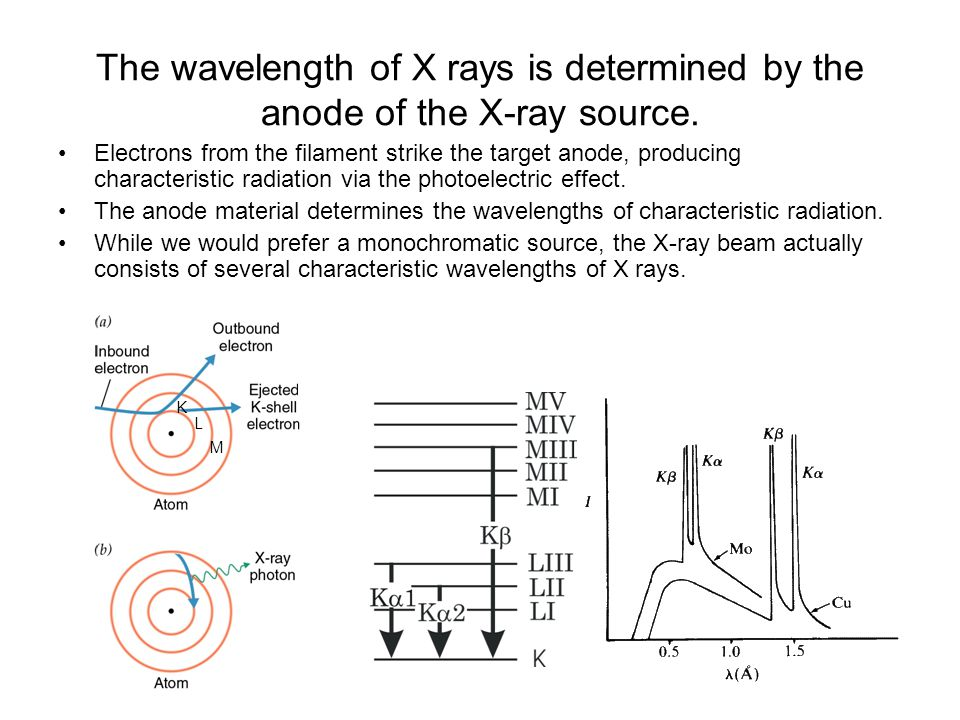 The wavelength of X rays is determined by the anode of the X-ray source. Electrons from the filament strike the target anode, producing characteristic