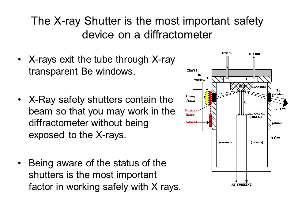 The X-ray Shutter is the most important safety device on a diffractometer X-rays exit the tube through X-ray transparent Be windows. X-Ray safety shut