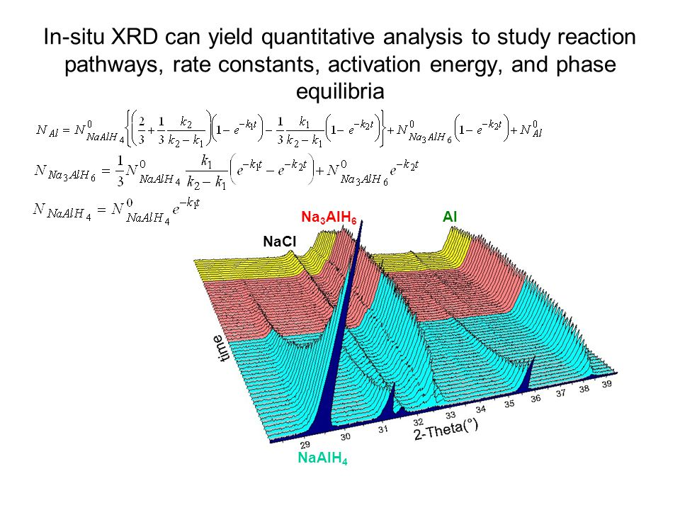 In-situ XRD can yield quantitative analysis to study reaction pathways, rate constants, activation energy, and phase equilibria NaAlH 4 Al NaCl Na 3 A