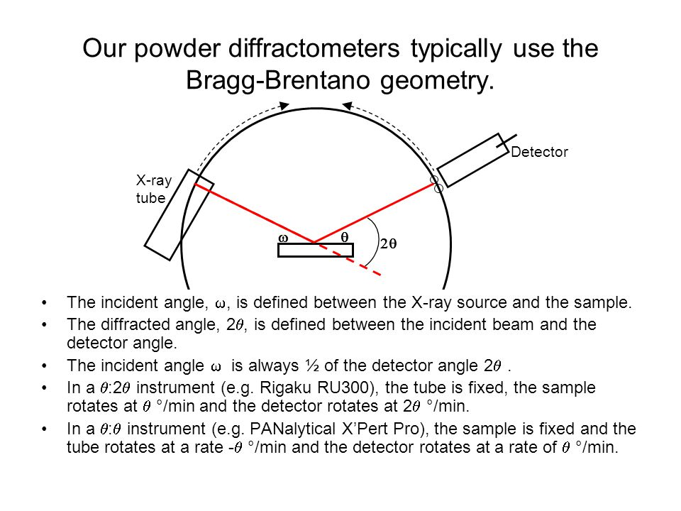 Our powder diffractometers typically use the Bragg-Brentano geometry.   The incident angle, , is defined between the X-ray source and the sample.