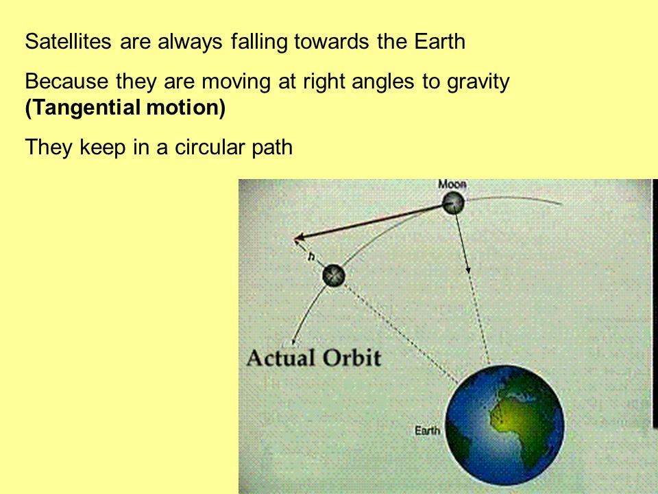Satellites are always falling towards the Earth Because they are moving at right angles to gravity (Tangential motion) They keep in a circular path