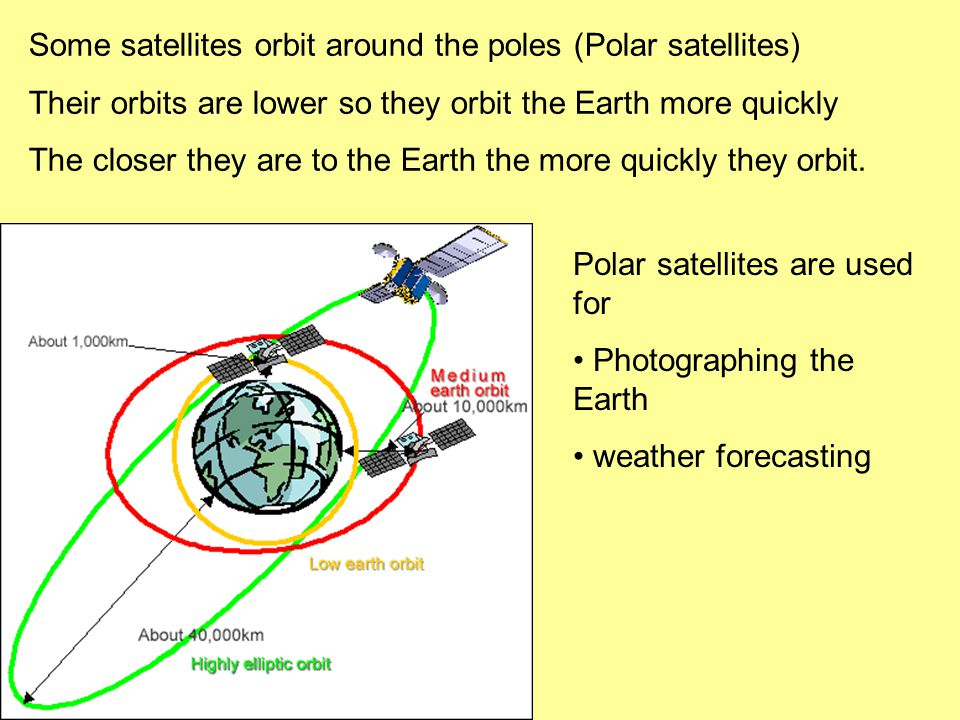 Some satellites orbit around the poles (Polar satellites) Their orbits are lower so they orbit the Earth more quickly The closer they are to the Earth