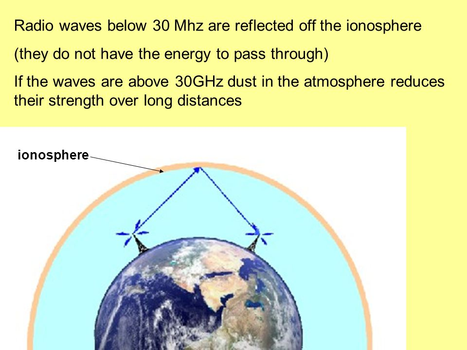 ionosphere Radio waves below 30 Mhz are reflected off the ionosphere (they do not have the energy to pass through) If the waves are above 30GHz dust in the atmosphere reduces their strength over long distances