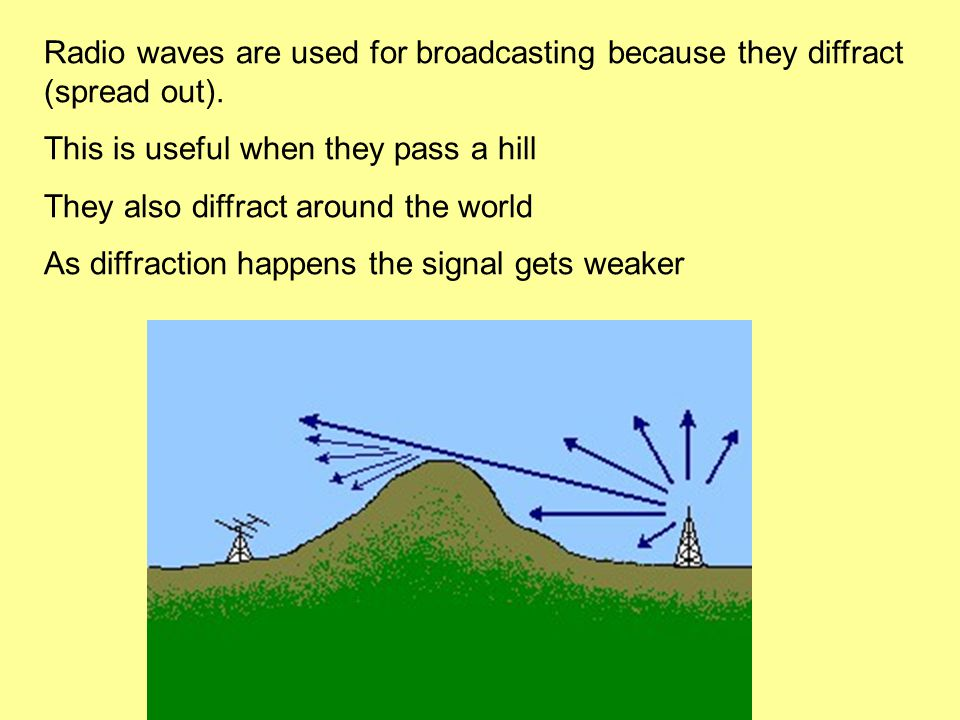 Radio waves are used for broadcasting because they diffract (spread out).