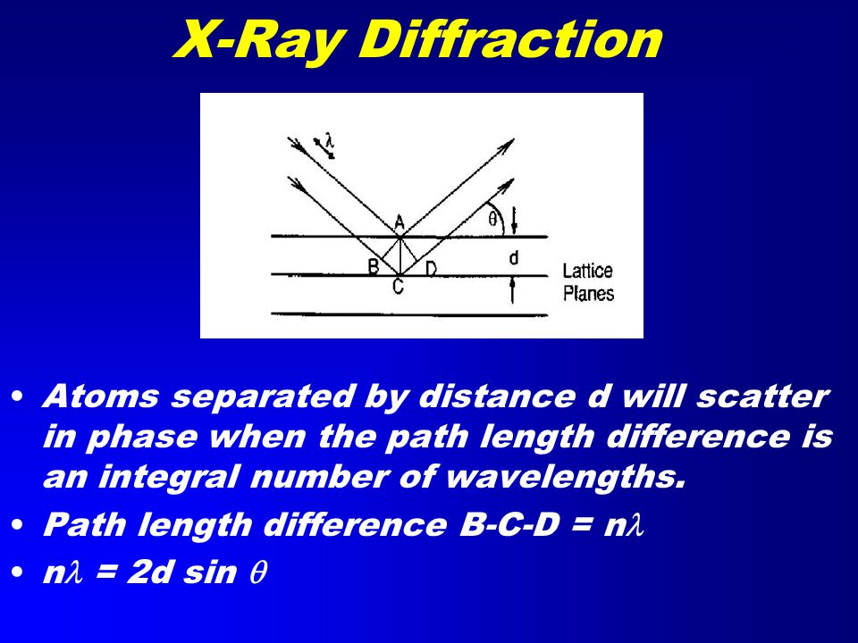 X-Ray Diffraction Atoms separated by distance d will scatter in phase when the path length difference is an integral number of wavelengths.