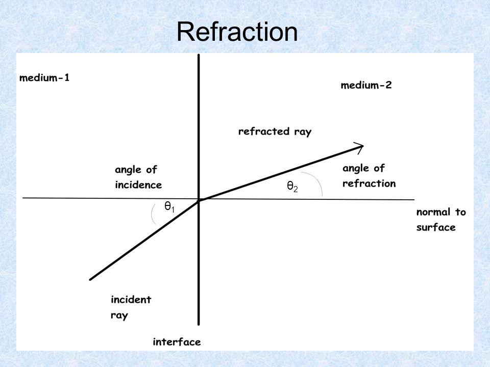 Index of Refraction n = c / v n air = 1.0003 n water = 1.33 n vacuum = 1.00 Can you explain why n is a naked number.