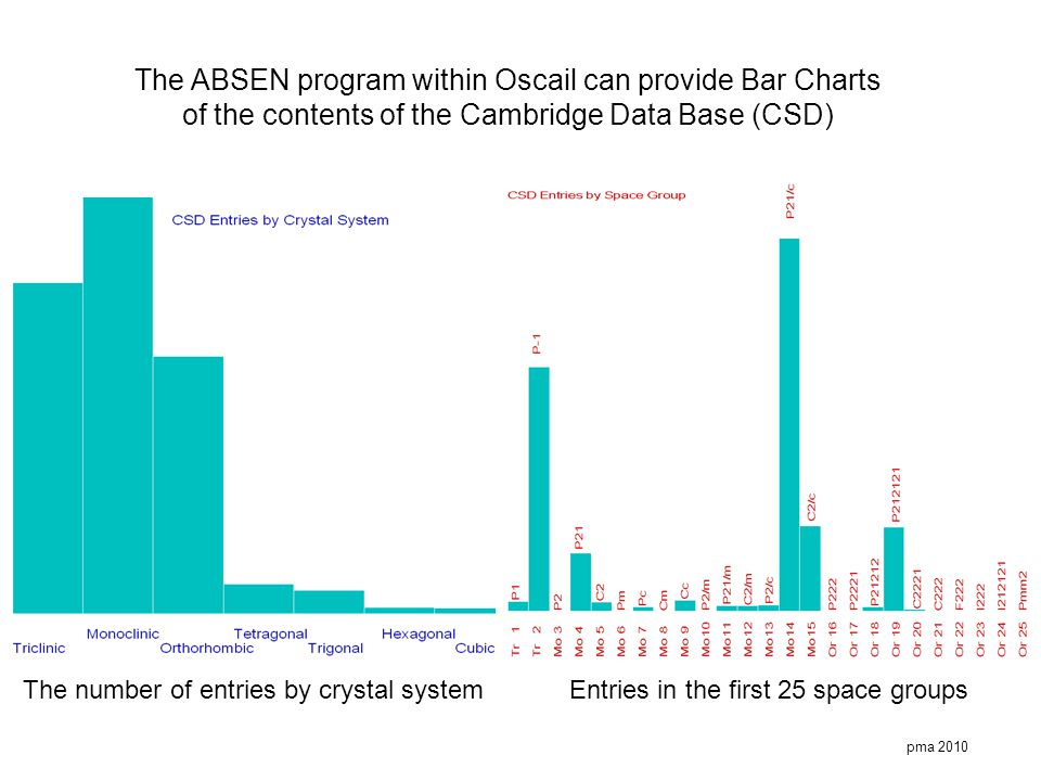 pma 2010 The ABSEN program within Oscail can provide Bar Charts of the contents of the Cambridge Data Base (CSD) The number of entries by crystal syst