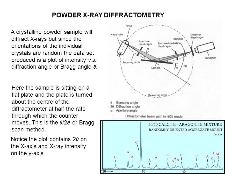 pma 2010 POWDER X-RAY DIFFRACTOMETRY A crystalline powder sample will diffract X-rays but since the orientations of the individual crystals are random